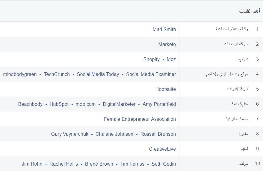 اهم الفئات اعلانات الفيسبوك